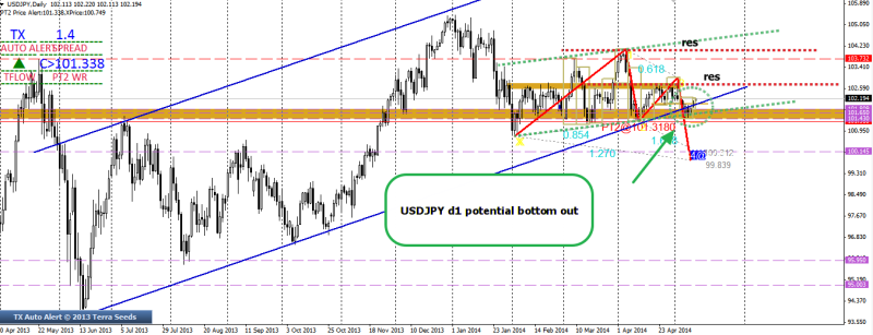 week20 usdjpy d1 big picture potential bottoming out 130514