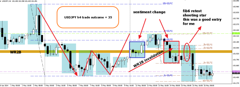 week20 USDJPY h4 shooting star entry trade outcome +32 170514