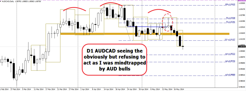 week21 AUDCAD shooting star mindtrap of aud bulls 210514