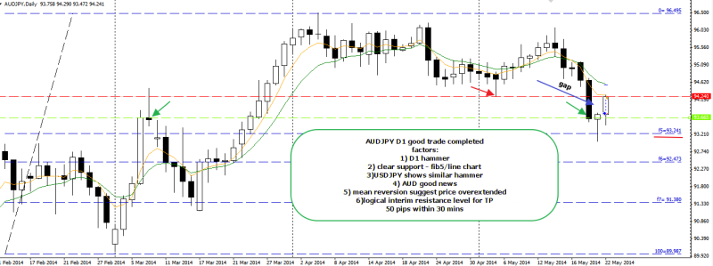 week21 AUDJPY D1 mean reversion n good trade outcome +50 220514