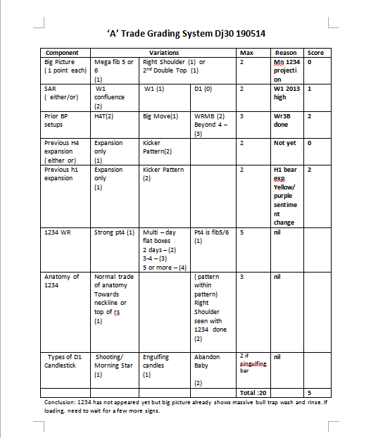 week21 DJ30 A trade checklist 190514