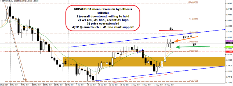 week21 GBPAUD mean reversion trade 230514