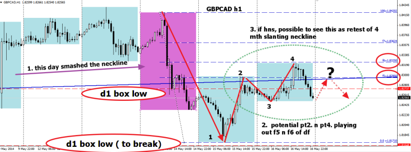 week21 GBPCAD h1 potential hns to retest neckline 170514