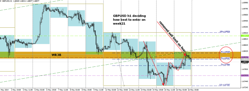 week21 GBPUSD sell limit removed on friday 180514