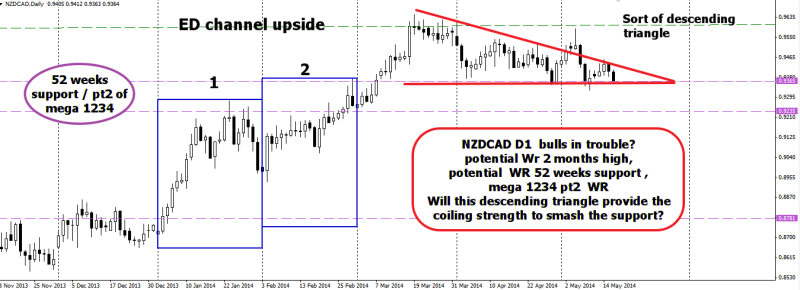 week21 NZDCAD D1 descending triangle to smash  power support confluence 170514