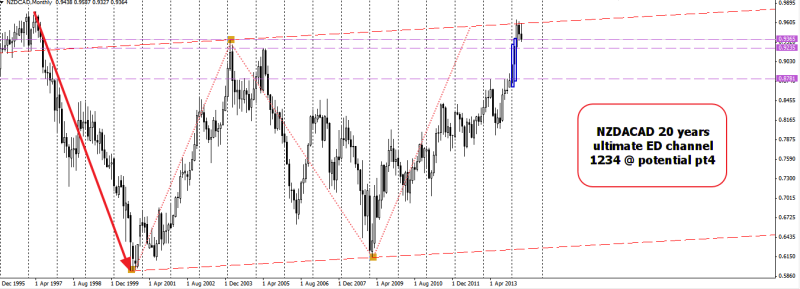 week21 NZDCAD monthly Ed channel @ potential pt4 170514