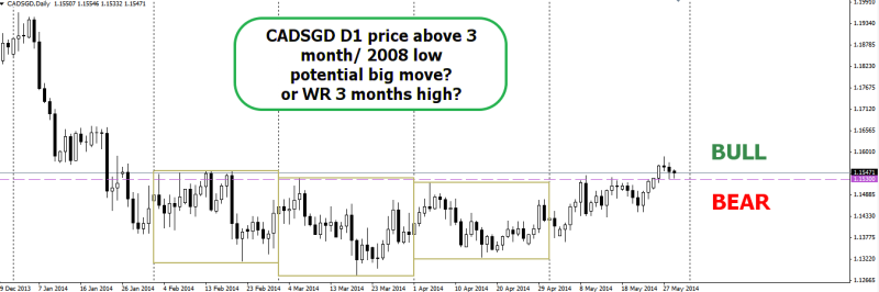 week22 CADSGD D1 closes above 3 months high w1 290514