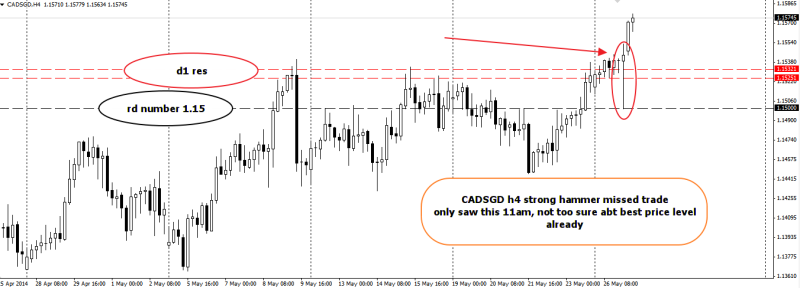 week22 CADSGD missed trade strong hammer 270514