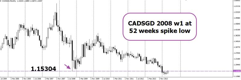 week22 CADSGD w1 key resistance 290514