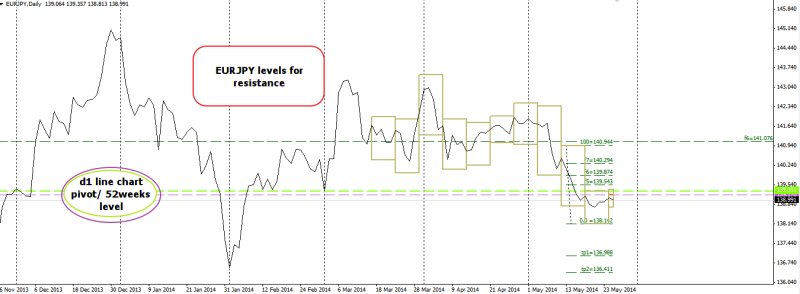 week22 EURJPY  d1 levels for resistance 270514