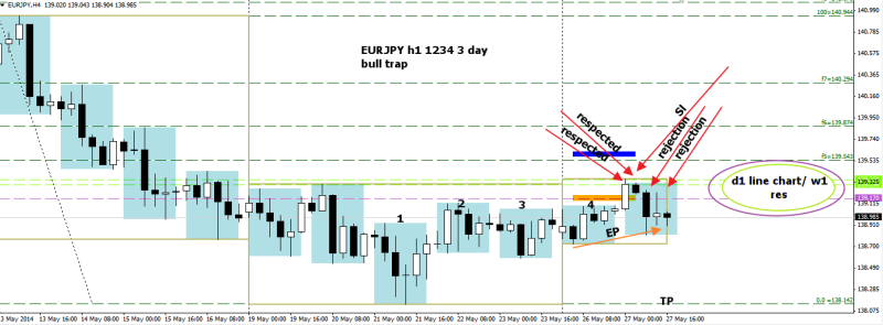 week22 EURJPY h1 1234  3 day bull trap 270514