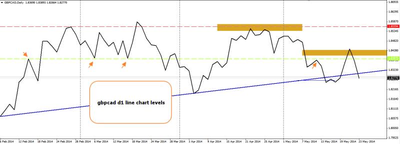 week22 gbpcad line chart levels 250514
