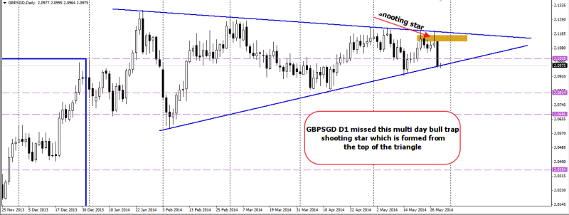 week22 GBPSGD D1 shooting star trades that I missed 290514