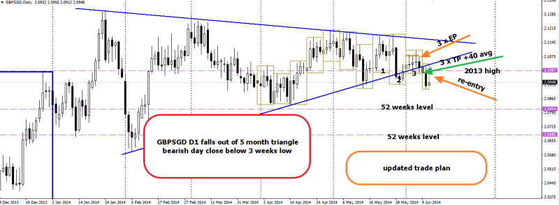 week24 GBPSGD D1 completes 5 month triangle trade plan 110614