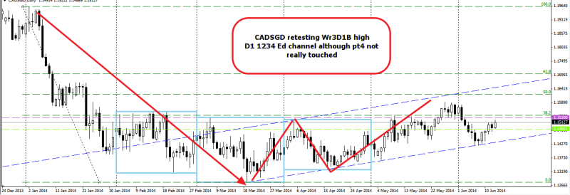 week25 CADSGD D1 Wr3D1B retest 150614