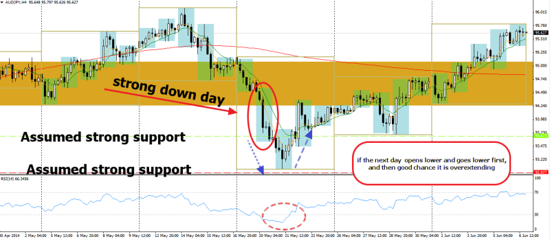 week23 AUDJPY d1 mean reversion down first up later to create hammer 070614