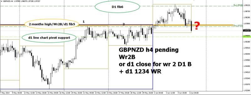 week23 GBPNZD H4 wr2b on h4 close 060614