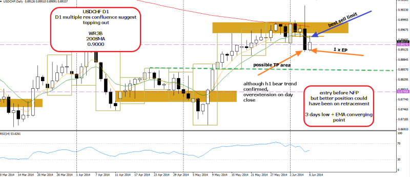 week24 USDCHF D1 not the best EP 070614
