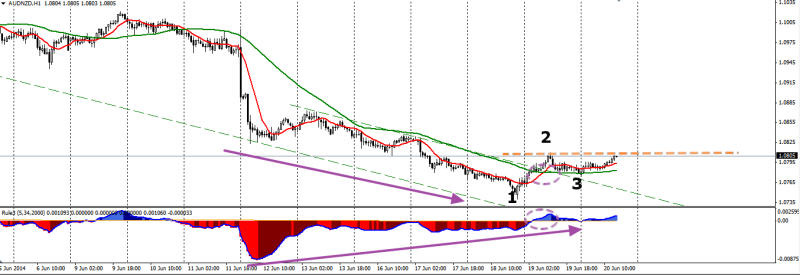 week25 AUDNZD h1 leontey detecting countertrend with triggerpoint 200614