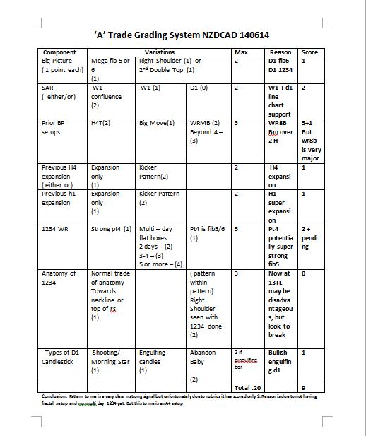 week25 NZDCAD A trade checklist 140614