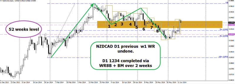 week25 NZDCAD D1 1234 WR completed via wr8b via BM 140614