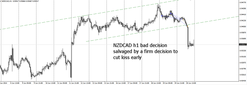 week25 NZDCAD h1 cut loss early 210614