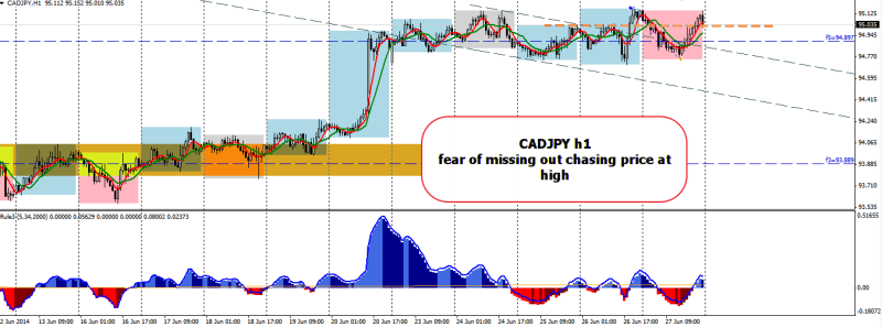 week26 CADJPY losing trade 280614
