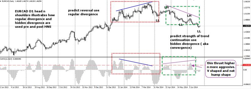 week26 EURCAD D1 illustration on hidden n regular divergence 250614