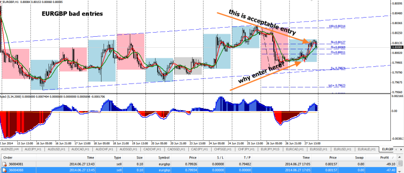 week26 EURGBP bad entries 280614