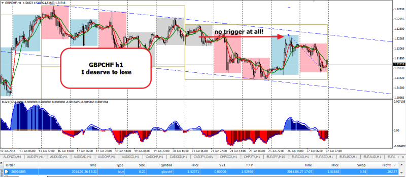 week26 GBPCHF loss trade review 280614