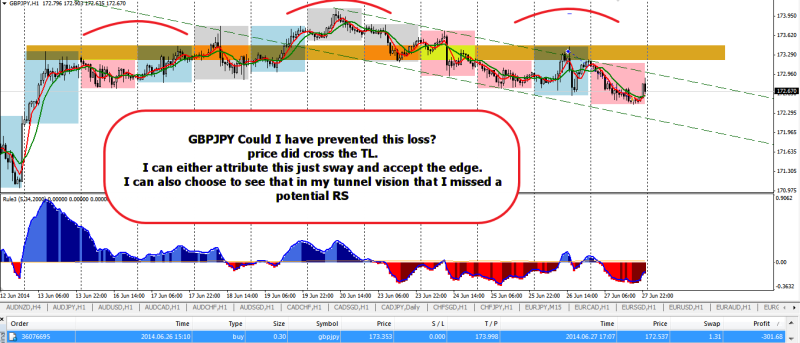 week26 GBPJPY h1 los trade review 280614