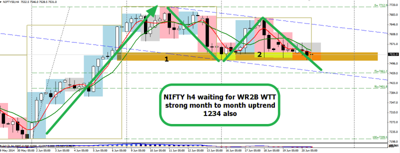 week26 NIFTY h4 waiting for wr2b flush 210614