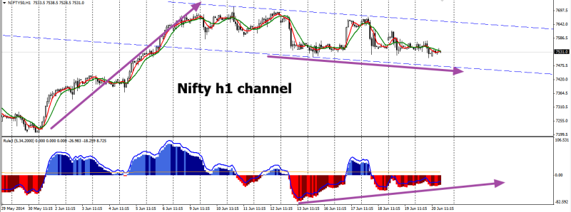 week26 Nifty50 h1 channel 220614