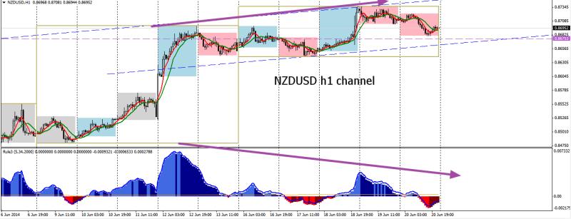 week26 NZDUSD h1 channel 210614