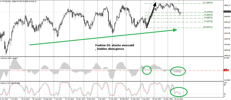 week27 Footsie oversold stochs  hidden divergence 290614