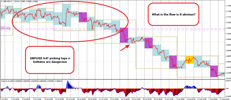 July 2014 GBPUSD evolving from picking top n bottoms 061214