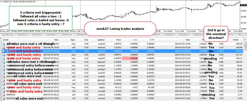 week27 Losing trades analysis 050714