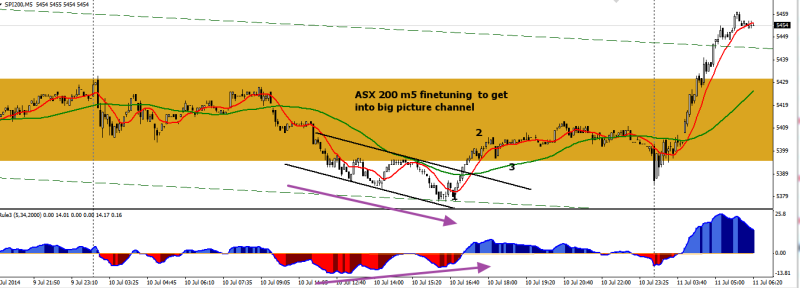 week28 ASX m5 finetuning channel within channel 110714