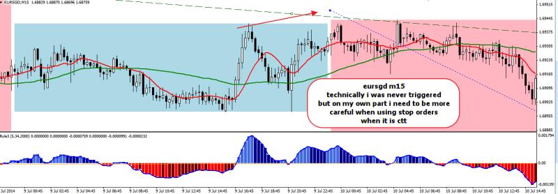 week28 eursgd m15 losing trade due to broker spread 130714