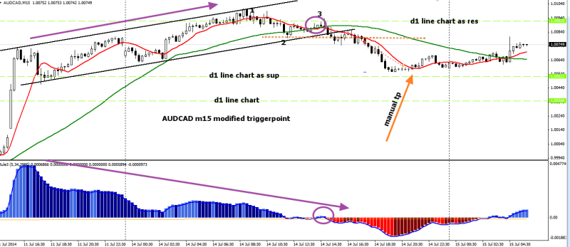 week29 AUDCAD m15 leontey modified trade outcome + 26 150714