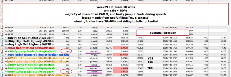 week29 losses analysis 190714