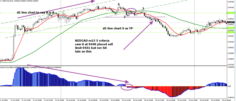 week29 NZDCAD m15 leontey missed trade 150714