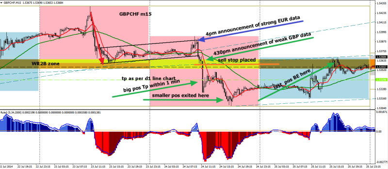 week30 GBPCHF m15 analysis trade outcome 300714