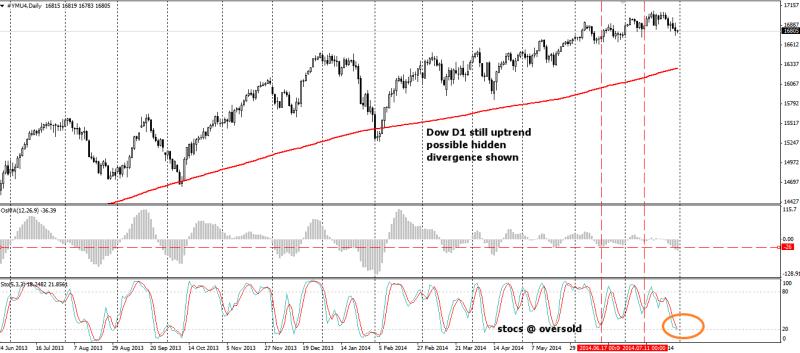 week31 Dow D1 still uptrend hidden divergence 310714