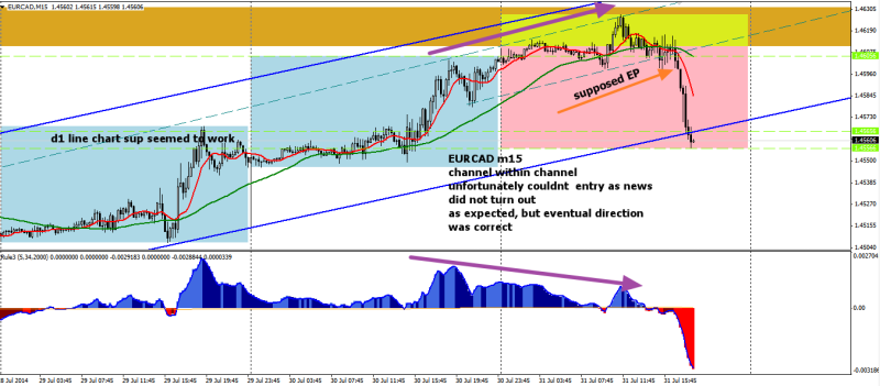 week31 EURCAD m15 channel within channel 310714
