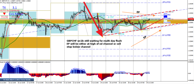 week31 GBPCHF h4 wr2b retest 1234 multi day 300714