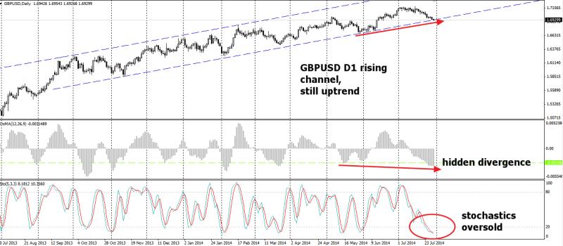 week31 GBPUSD D1 stocs hidden divergence 300714