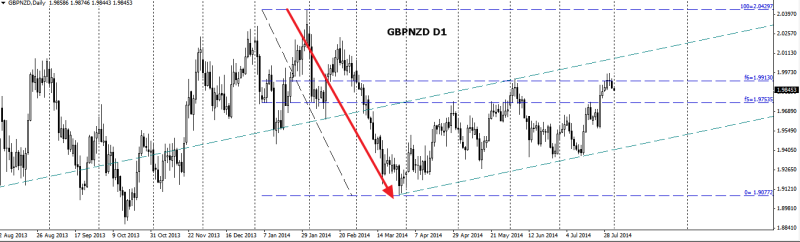 week31 GBPNZD D1 ed channel 010814