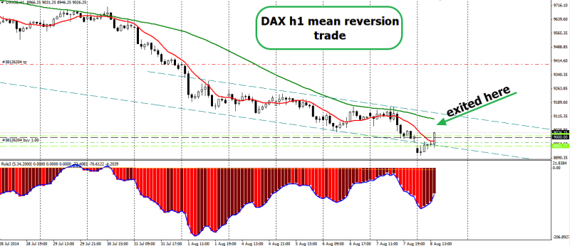 week32 DAX30 h1 mean reversion trade 080814