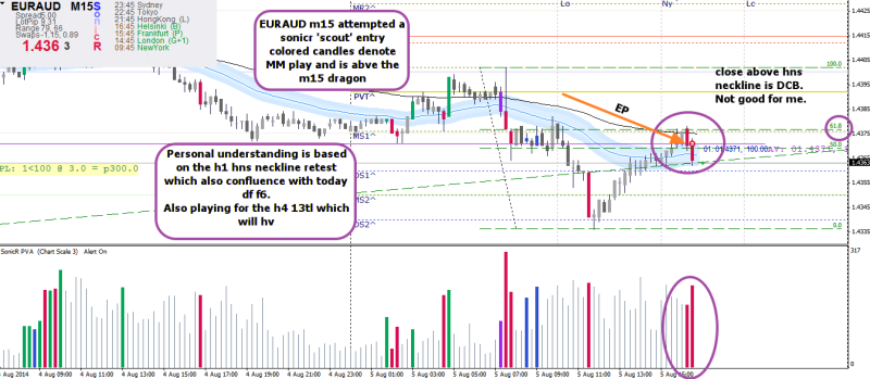 week32 EURAUD m15 sonicr entry 050814